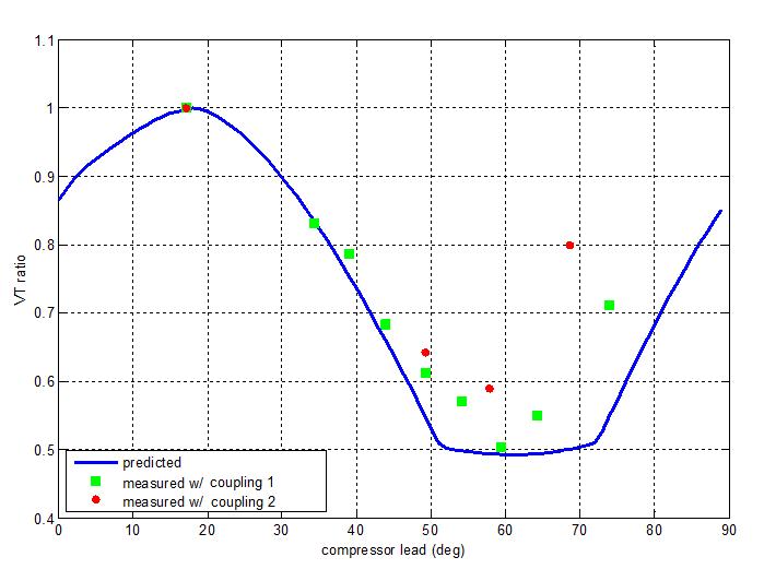 Theoretical vs Actual Torsional Vibration