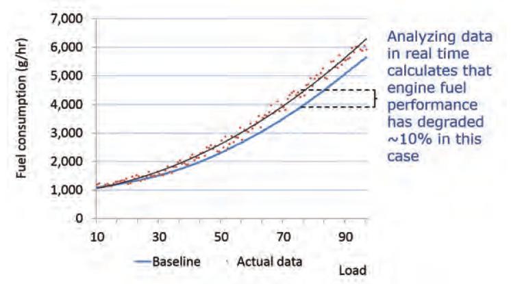 Engine Fuel Consumption Performance Data Graph