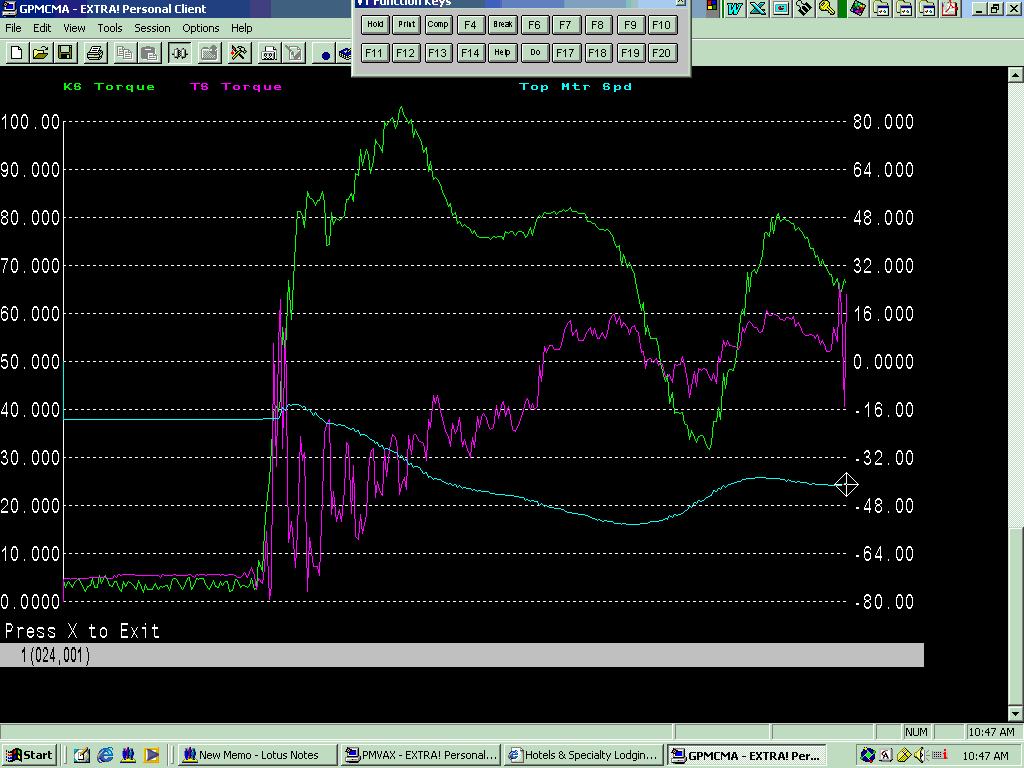 Data Plots for Motor Load vs Mechanical Load in a Steel Mill