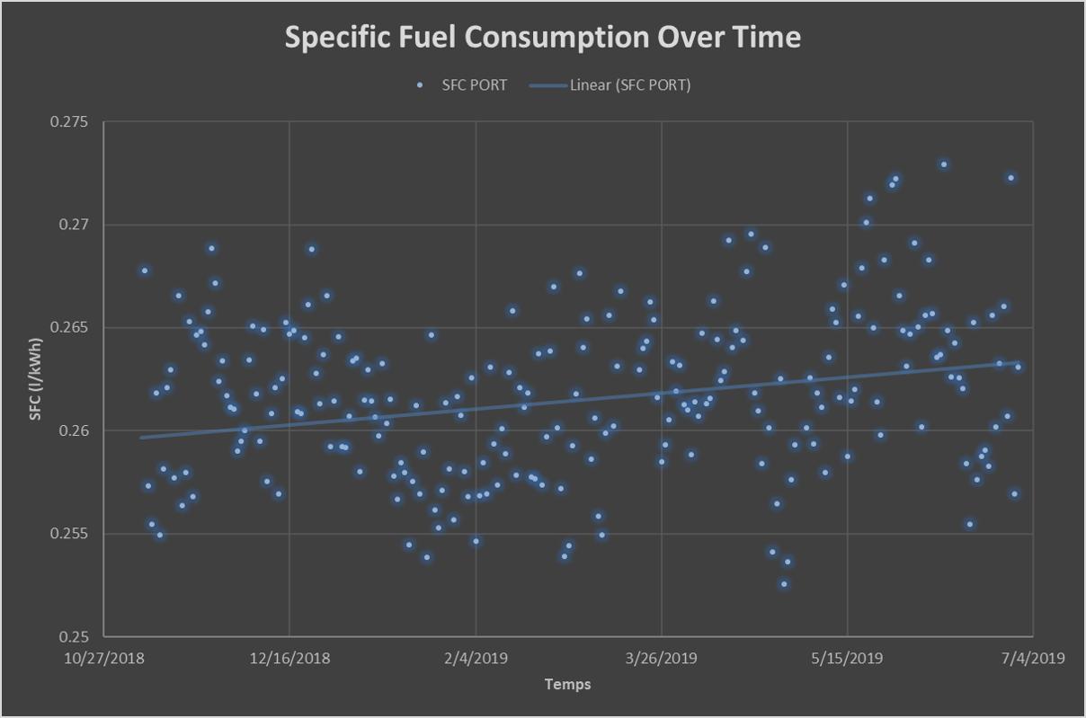 Engine Performance Monitoring - SFOC Plot